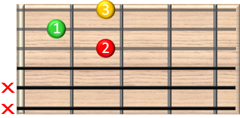 guitar chords online - D7 - Gitarrenakkord