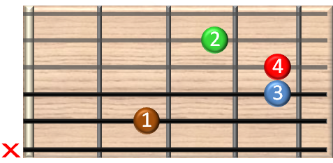 guitar chords online - Hm11 Gitarrenakkord